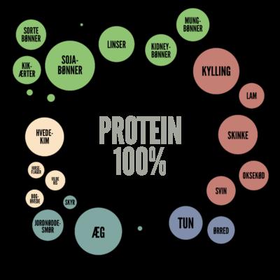 Infografik er blevet vanvittig populært. I dette projekt har vi forvandlet en række data om sunde fødevarer til infografik. Forskellene og mængderne er dermed langt nemmere at afkode ift. de ellers noget tørre tal.  -  SE INFOGRAFIKKEN HER