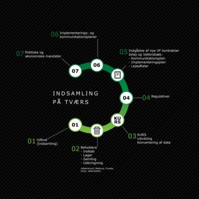 Infografisk model - Infografik i form af model der viser en cyklus