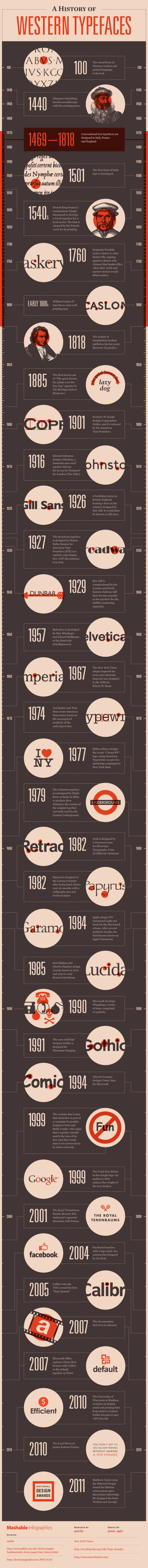 typeface-history